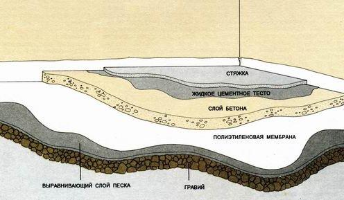 Схема цементной стяжки пола